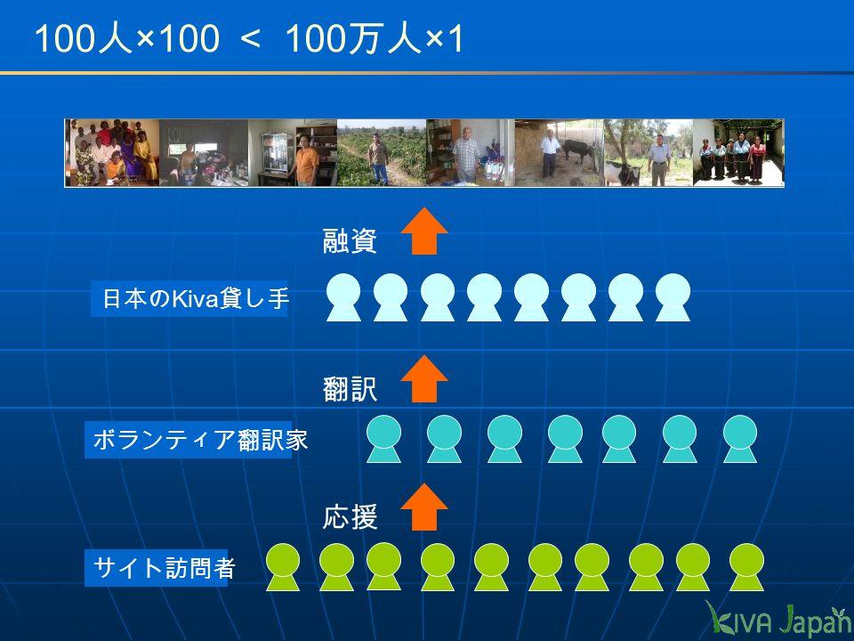 100 人 ×100 < 100 万人 ×1 日本の Kiva 貸し手 ボランティア翻訳家 融資 翻訳 サイト訪問者 応援