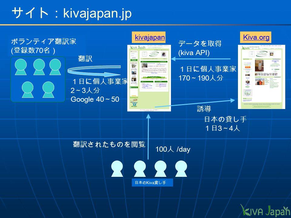 ボランティア翻訳家 ( 登録数 70 名) kivajapanKiva.org データを取得 (kiva API) 翻訳 日本の Kiva 貸し手 翻訳されたものを閲覧 誘導 サイト: kivajapan.jp 1日に個人事業家 170 ~ 190 人分 1日に個人事業家 2 ~ 3 人分 Google 40 ~ 50 日本の貸し手 1日 3 ~ 4 人 100 人 /day