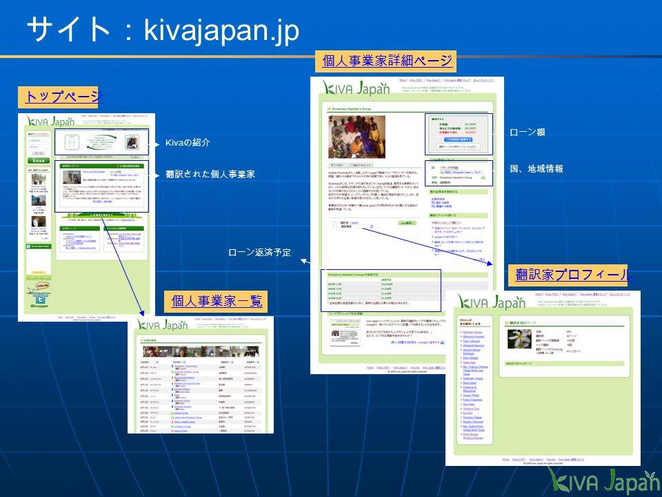 Kiva の紹介 翻訳された個人事業家 ローン額 国、地域情報 ローン返済予定 トップページ 個人事業家一覧 個人事業家詳細ページ 翻訳家プロフィール サイト: kivajapan.jp