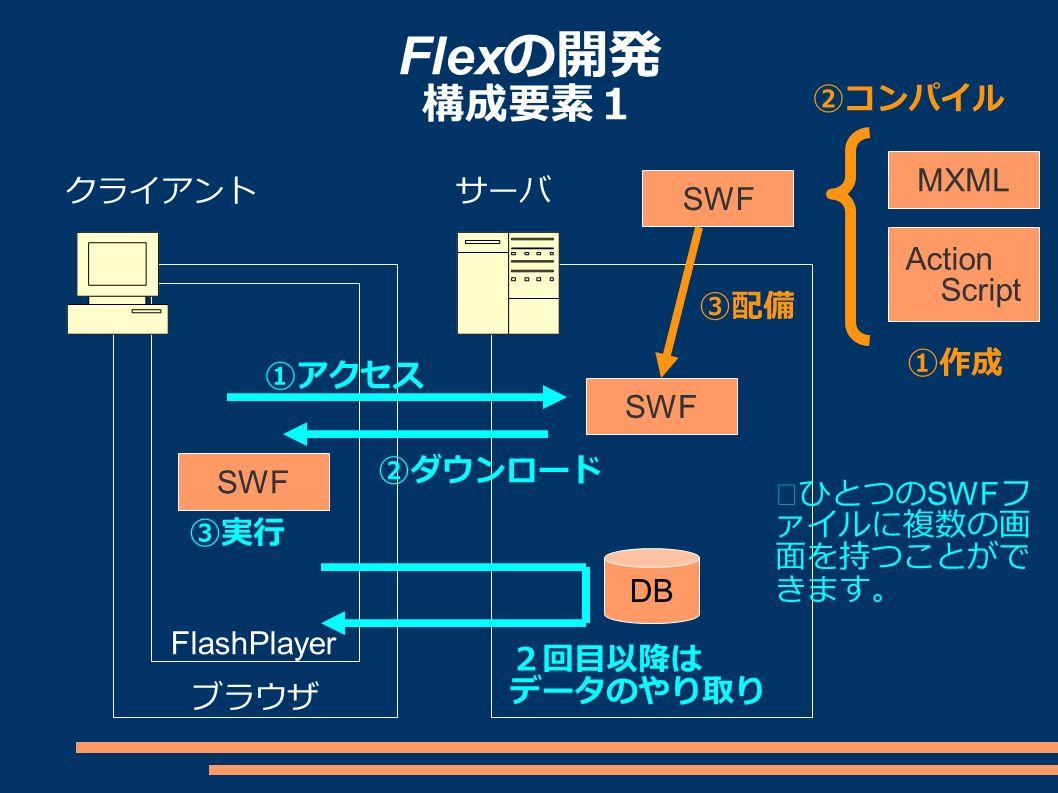 Flex の開発 構成要素1 クライアントサーバ ブラウザ FlashPlayer MXML Action Script SWF ①作成 ②コンパイル ③配備 SWF ①アクセス ②ダウンロード ③実行 2回目以降は データのやり取り ※ひとつの SWF フ ァイルに複数の画 面を持つことがで きます。 DB