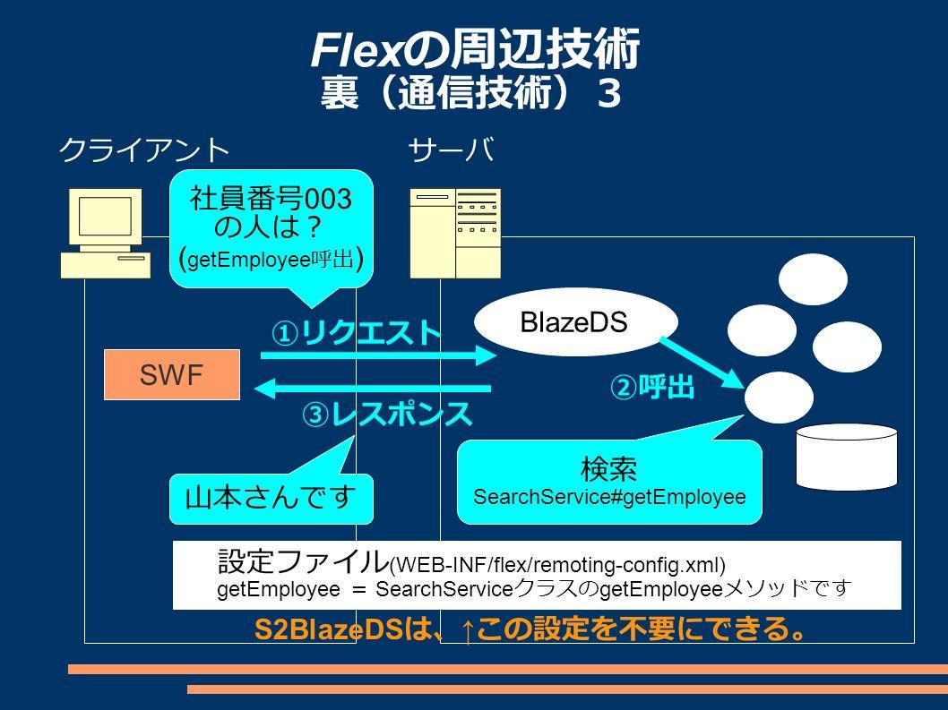 Flex の周辺技術 裏(通信技術)3 クライアントサーバ SWF ①リクエスト ③レスポンス BlazeDS 社員番号 003 の人は? ( getEmployee 呼出 ) 山本さんです 検索 SearchService#getEmployee 設定ファイル (WEB-INF/flex/remoting-config.xml) getEmployee = SearchService クラスの getEmployee メソッドです ②呼出 S2BlazeDS は、 ↑ この設定を不要にできる。