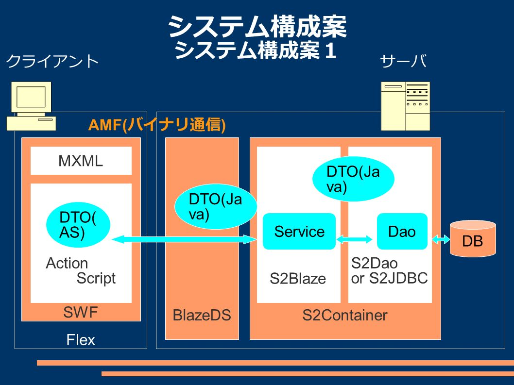 システム構成案 システム構成案1 クライアントサーバ Flex SWF MXML Action Script S2Container S2Blaze BlazeDS S2Dao or S2JDBC DB DTO( AS) DTO(Ja va) ServiceDao AMF( バイナリ通信 )