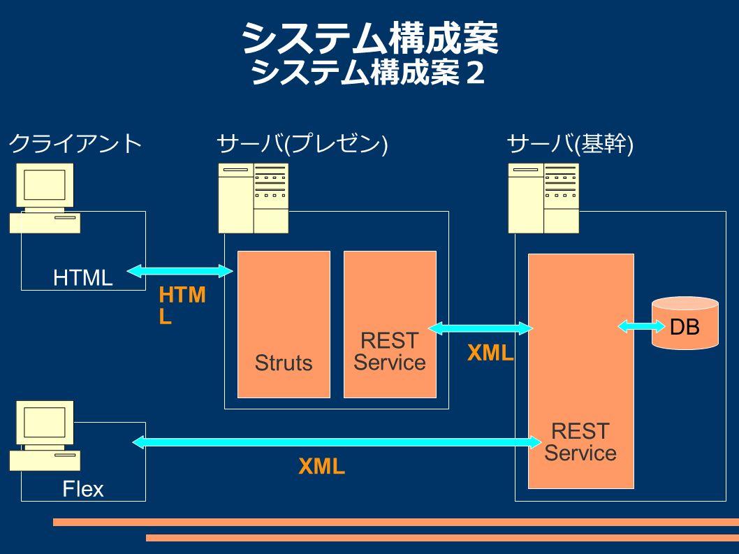システム構成案 システム構成案2 クライアントサーバ ( 基幹 ) Flex DB HTML REST Service サーバ ( プレゼン ) REST ServiceStruts XML HTM L
