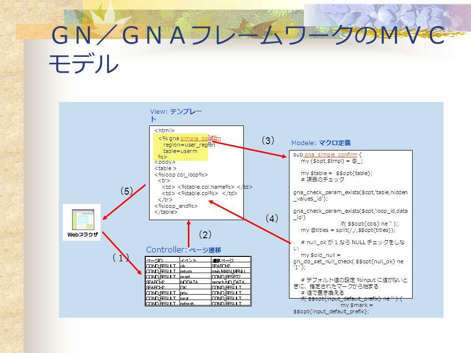 GN/GNAフレームワークのMVC モデル <% gna simple_confirm region=user_region table=userm %> View: テンプレー ト sub gna_simple_confirm { my ($opt,$tmpl) = @_; my $table = $$opt{table}; # 項目のチェック gna_check_param_exists($opt, table,hidden _values_id ); gna_check_param_exists($opt, loop_id,data _id ) if( $$opt{cols} ne ); my @titles = split(/,/,$$opt{titles}); # null_ok が 1 なら NULL チェックをしな い my $old_null = gn_db_set_null_check( $$opt{null_ok} ne 1 ); # デフォルト値の設定 %input に値がないと きに、指定されたマークから始まる # 値で置き換える if( $$opt{input_default_prefix} ne ) { my $mark = $$opt{input_default_prefix}; Modele: マクロ定義 Controller: ページ遷移 <% gna simple_confirm region=user_region table=userm %> (1) (2)(2) (3)(3) (4)(4) (5)(5)