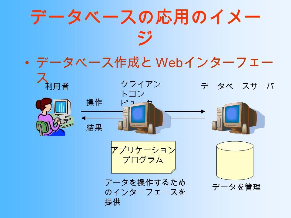 データベースの応用のイメー ジ データベース作成と Web インターフェー ス データベースサーバ データを管理 利用者 操作 結果 クライアン トコン ピュータ アプリケーション プログラム データを操作するため のインターフェースを 提供
