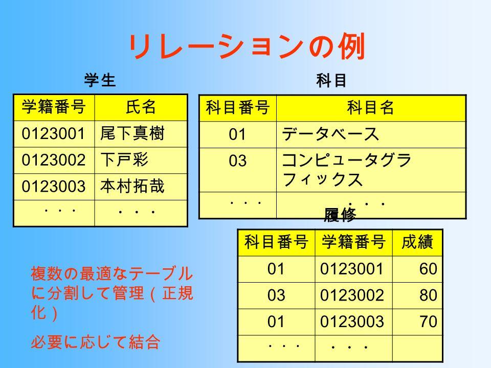 科目 科目番号科目名 01 データベース 03 コンピュータグラ フィックス ・・・ 学生 学籍番号氏名 0123001 尾下真樹 0123002 下戸彩 0123003 本村拓哉 ・・・ 履修 科目番号学籍番号成績 01012300160 03012300280 01012300370 ・・・ リレーションの例 複数の最適なテーブル に分割して管理(正規 化) 必要に応じて結合