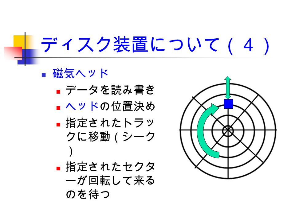 ディスク装置について(4) 磁気ヘッド データを読み書き ヘッドの位置決め 指定されたトラッ クに移動(シーク ) 指定されたセクタ ーが回転して来る のを待つ