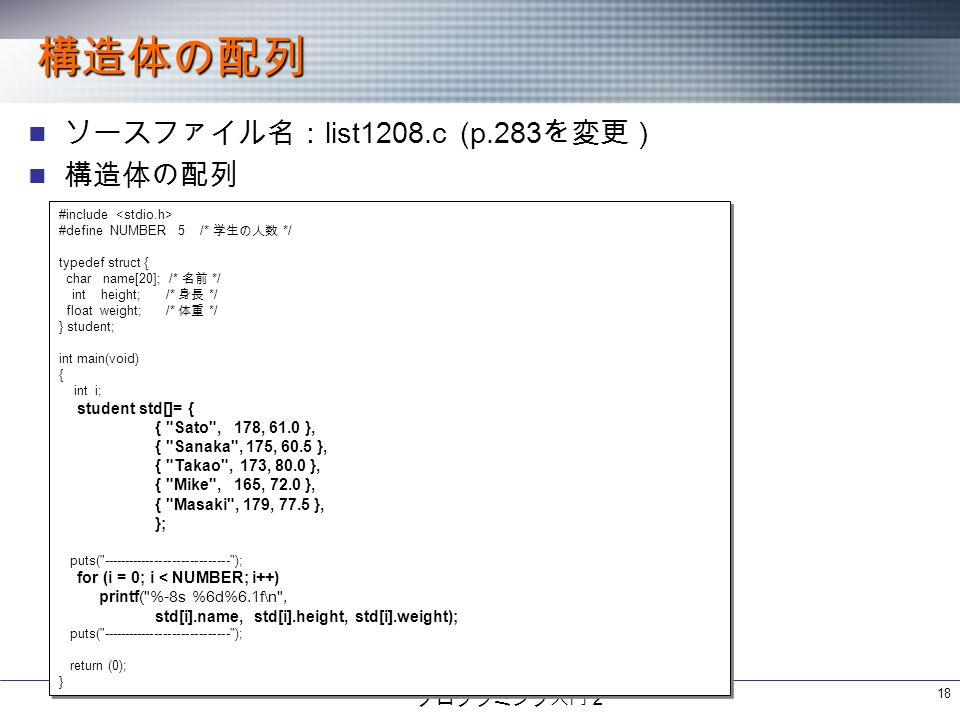 プログラミング入門2 18 構造体の配列 ソースファイル名: list1208.c (p.283 を変更) 構造体の配列 #include #define NUMBER 5 /* 学生の人数 */ typedef struct { char name[20]; /* 名前 */ int height; /* 身長 */ float weight; /* 体重 */ } student; int main(void) { int i; student std[]= { { Sato , 178, 61.0 }, { Sanaka , 175, 60.5 }, { Takao , 173, 80.0 }, { Mike , 165, 72.0 }, { Masaki , 179, 77.5 }, }; puts( ); for (i = 0; i < NUMBER; i++) printf( %-8s %6d%6.1f\n , std[i].name, std[i].height, std[i].weight); puts( ); return (0); } #include #define NUMBER 5 /* 学生の人数 */ typedef struct { char name[20]; /* 名前 */ int height; /* 身長 */ float weight; /* 体重 */ } student; int main(void) { int i; student std[]= { { Sato , 178, 61.0 }, { Sanaka , 175, 60.5 }, { Takao , 173, 80.0 }, { Mike , 165, 72.0 }, { Masaki , 179, 77.5 }, }; puts( ); for (i = 0; i < NUMBER; i++) printf( %-8s %6d%6.1f\n , std[i].name, std[i].height, std[i].weight); puts( ); return (0); }
