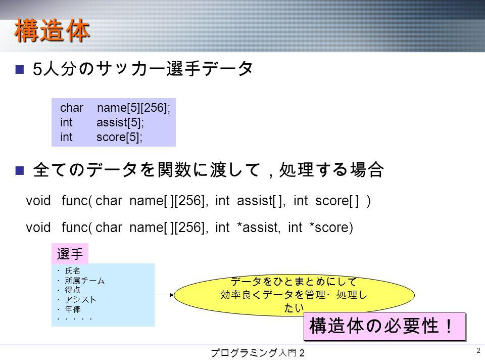 プログラミング入門2 2 構造体 5 人分のサッカー選手データ 全てのデータを関数に渡して,処理する場合 char name[5][256]; int assist[5]; int score[5]; void func( char name[ ][256], int assist[ ], int score[ ] ) void func( char name[ ][256], int *assist, int *score) ・氏名 ・所属チーム ・得点 ・アシスト ・年俸 ・・・・・ 選手 データをひとまとめにして 効率良くデータを管理・処理し たい 構造体の必要性!
