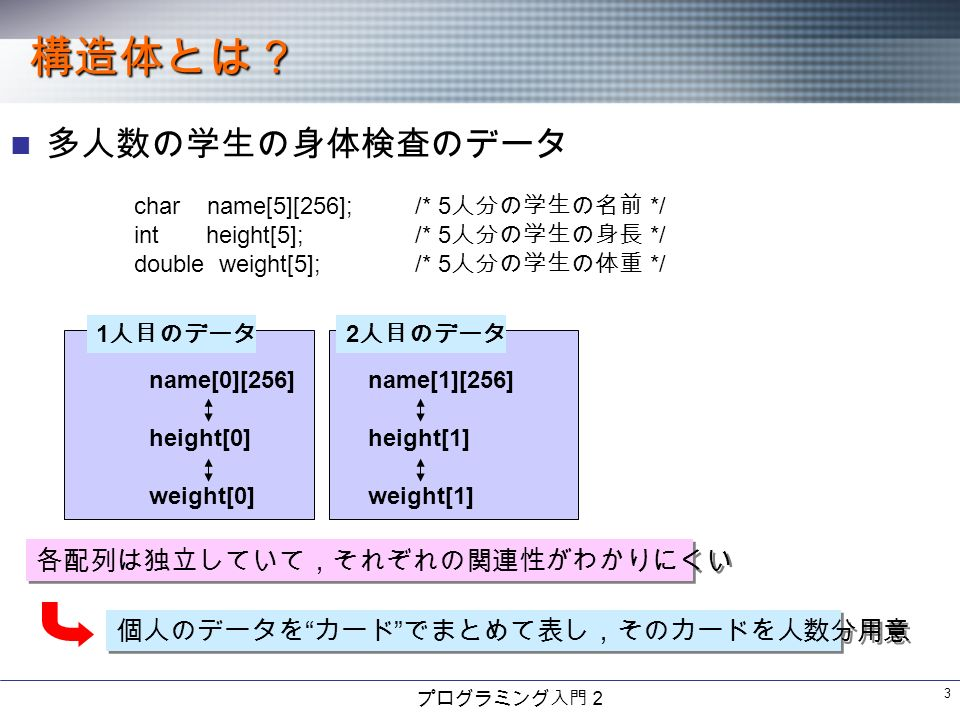 プログラミング入門2 3 構造体とは? 多人数の学生の身体検査のデータ char name[5][256];/* 5 人分の学生の名前 */ int height[5];/* 5 人分の学生の身長 */ double weight[5];/* 5 人分の学生の体重 */ 1 人目のデータ name[0][256] height[0] weight[0] 2 人目のデータ name[1][256] height[1] weight[1] 各配列は独立していて,それぞれの関連性がわかりにくい 個人のデータを カード でまとめて表し,そのカードを人数分用意