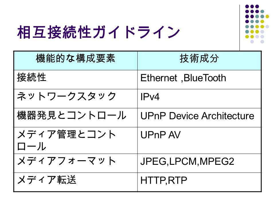 相互接続性ガイドライン 機能的な構成要素技術成分 接続性 Ethernet,BlueTooth ネットワークスタック IPv4 機器発見とコントロール UPnP Device Architecture メディア管理とコント ロール UPnP AV メディアフォーマット JPEG,LPCM,MPEG2 メディア転送 HTTP,RTP
