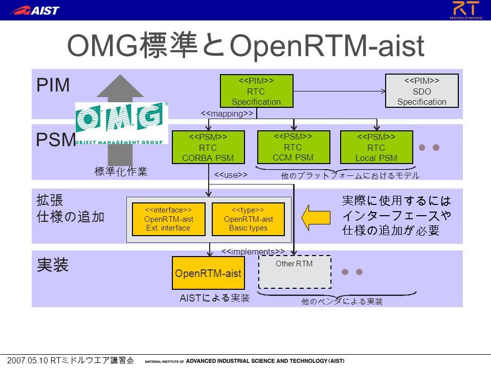 2007.05.10 RT ミドルウエア講習会 OMG 標準と OpenRTM-aist > RTC Specification 他のプラットフォームにおけるモデル 標準化作業 AIST による実装 拡張 仕様の追加 実装 PIM 他のベンダによる実装 > RTC CORBA PSM > SDO Specification > OpenRTM-aist Basic types OpenRTM-aist Other RTM > OpenRTM-aist Ext.
