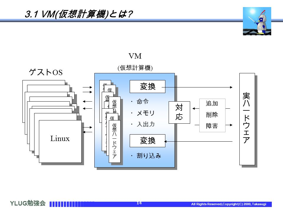 YLUG 勉強会 14 All Rights Reserved,Copyright (C) 2000, Takasugi VM ( 仮想計算機 ) 3.1 VM( 仮想計算機 ) とは .
