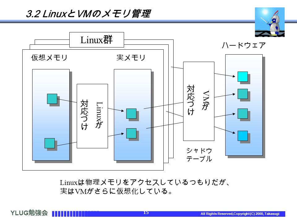 YLUG 勉強会 15 All Rights Reserved,Copyright (C) 2000, Takasugi 3.2 Linux と VM のメモリ管理 Linux は物理メモリをアクセスしているつもりだが、 実は VM がさらに仮想化している。 仮想メモリ実メモリ ハードウェア シャドウ テーブル Linux 群