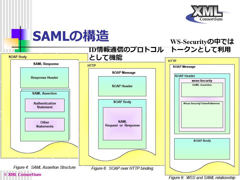 XML Consortium © XML Consortium 13 SAML の構造 ID 情報通信のプロトコル として機能 WS-Security の中では トークンとして利用