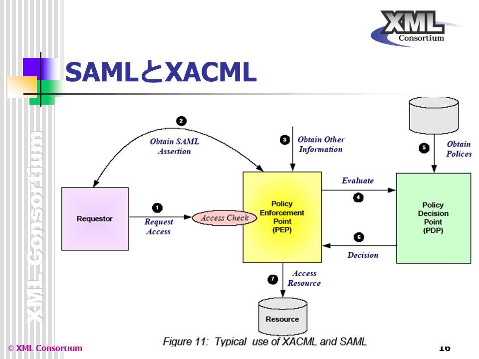 XML Consortium © XML Consortium 16 SAML と XACML