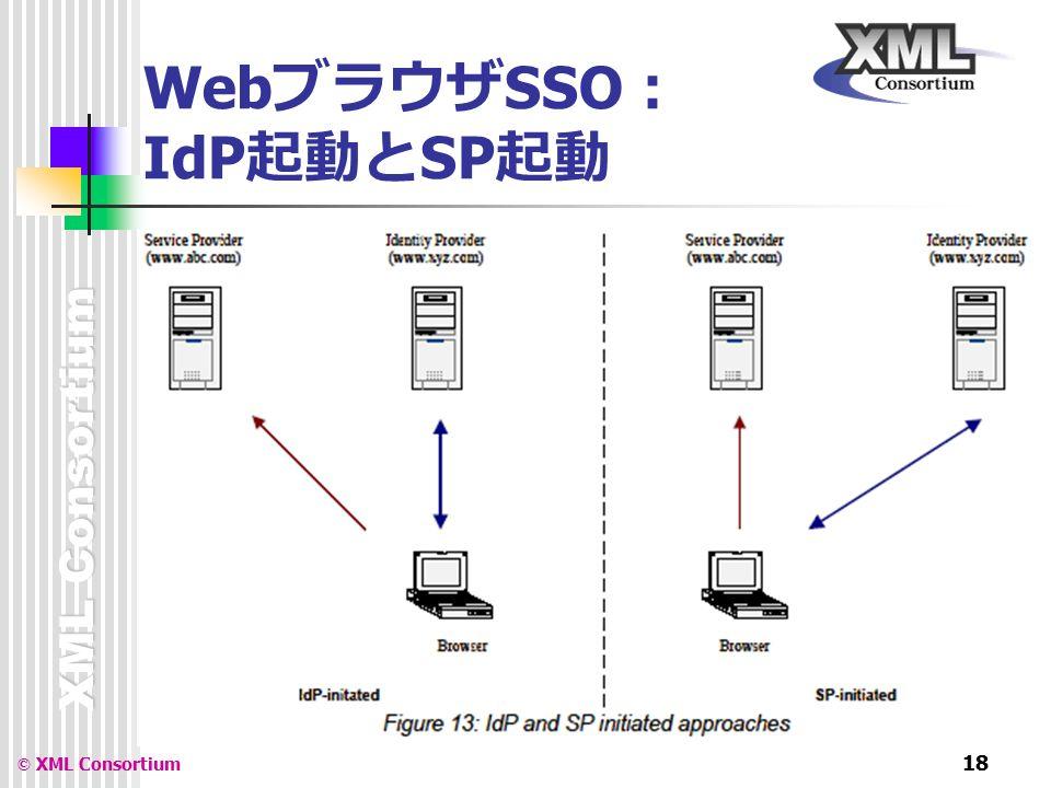 XML Consortium © XML Consortium 18 Web ブラウザ SSO : IdP 起動と SP 起動