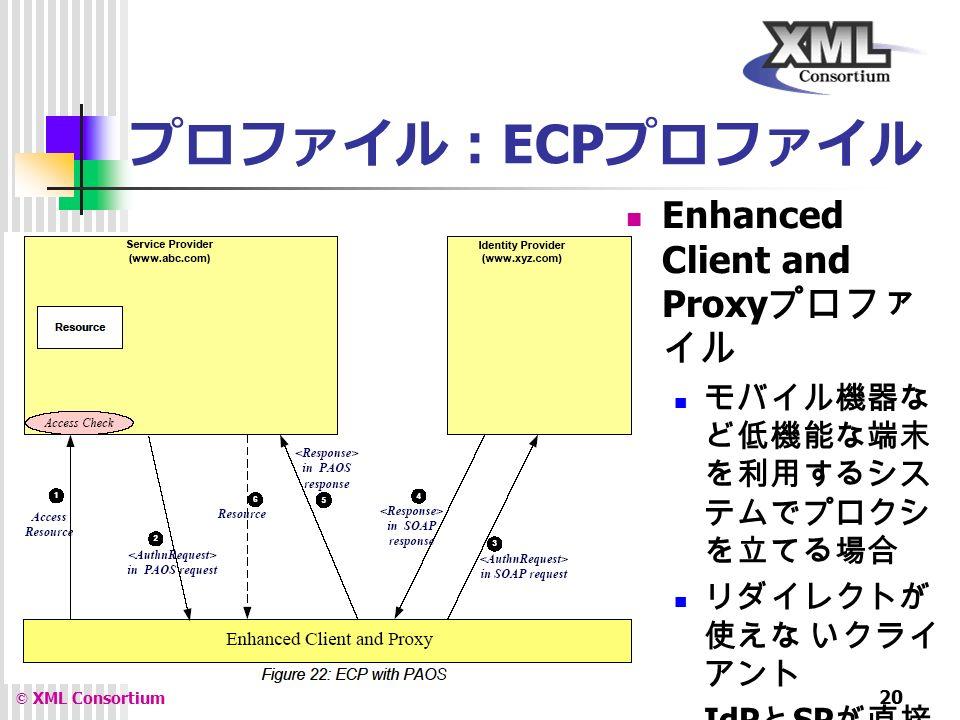 XML Consortium © XML Consortium 20 プロファイル: ECP プロファイル Enhanced Client and Proxy プロファ イル モバイル機器な ど低機能な端末 を利用するシス テムでプロクシ を立てる場合 リダイレクトが 使えな いクライ アント IdP と SP が直接 通信できない場 合