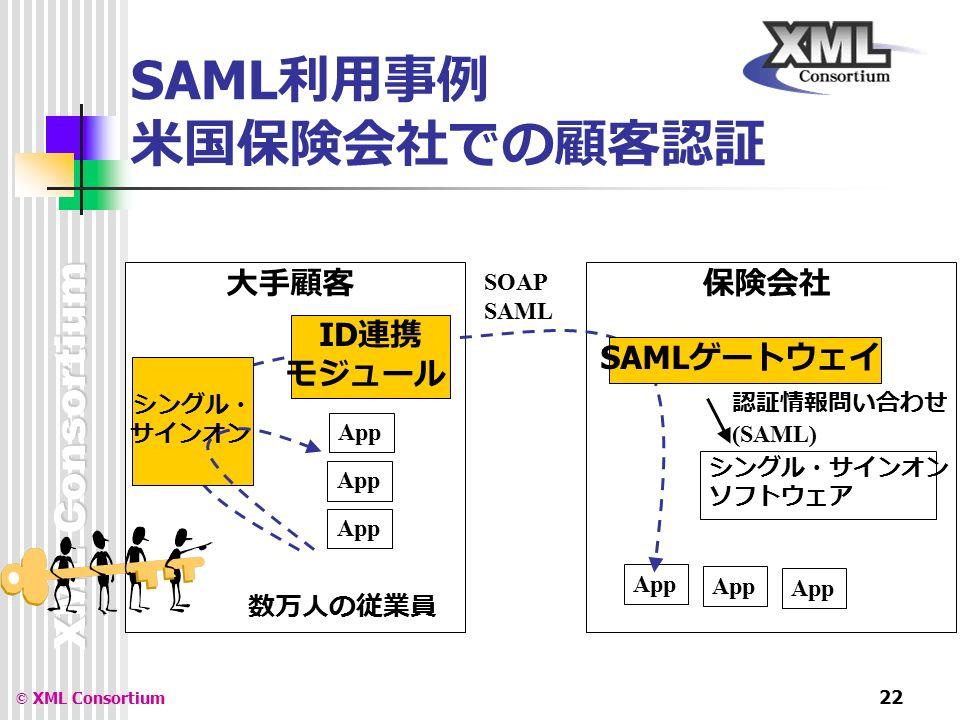 XML Consortium © XML Consortium 22 SAML 利用事例 米国保険会社での顧客認証 保険会社 シングル・サインオン ソフトウェア 大手顧客 App SOAP SAML 認証情報問い合わせ (SAML) シングル・ サインオン App 数万人の従業員 SAML ゲートウェイ ID 連携 モジュール