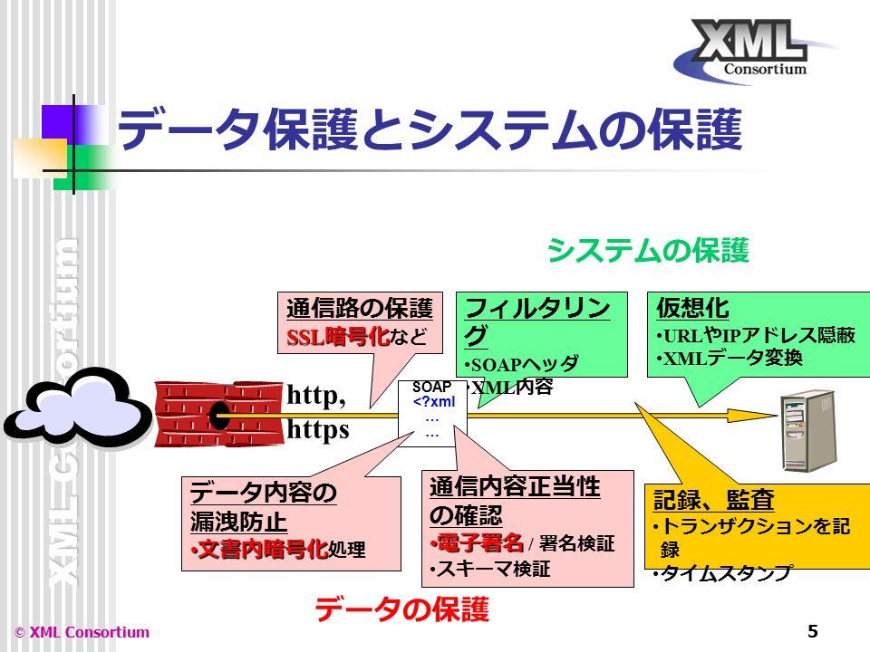 XML Consortium © XML Consortium 5 データ保護とシステムの保護 http, https 通信路の保護 SSL 暗号化 SSL 暗号化 など フィルタリン グ SOAP ヘッダ XML 内容 記録、監査 トランザクションを記 録 タイムスタンプ 仮想化 URL や IP アドレス隠蔽 XML データ変換 SOAP < xml … データ内容の 漏洩防止 文書内暗号化 文書内暗号化 処理 通信内容正当性 の確認 電子署名 電子署名 / 署名検証 スキーマ検証 システムの保護 データの保護