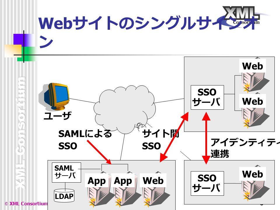 XML Consortium © XML Consortium 6 Web サイトのシングルサインオ ン Web SSO サーバ Web SSO サーバ Web App ユーザ SAML サーバ LDAP サイト間 SSO アイデンティティ 連携 App SAML による SSO