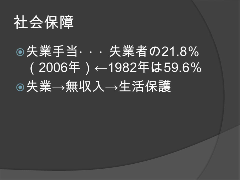 社会保障  失業手当 ・・・ 失業者の 21.8 % ( 2006 年) ←1982 年は 59.6 %  失業 → 無収入 → 生活保護