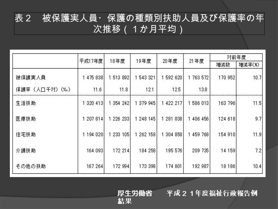 表2 被保護実人員・保護の種類別扶助人員及び保護率の年 次推移(1か月平均) 厚生労働省 平成21年度福祉行政報告例 結果