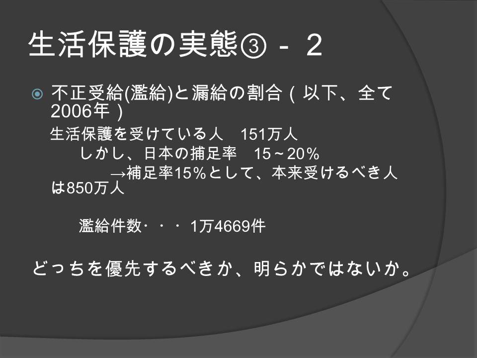 生活保護の実態③-2  不正受給 ( 濫給 ) と漏給の割合(以下、全て 2006 年) 生活保護を受けている人 151 万人 しかし、日本の捕足率 15 ~ 20 % → 補足率 15 %として、本来受けるべき人 は 850 万人 濫給件数・・・ 1 万 4669 件 どっちを優先するべきか、明らかではないか。