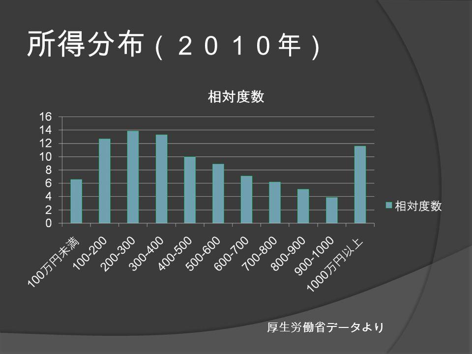 所得分布 (2010年) 厚生労働省データより