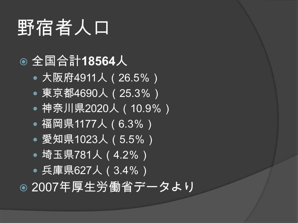 野宿者人口  全国合計 18564 人 大阪府 4911 人( 26.5 %) 東京都 4690 人( 25.3 %) 神奈川県 2020 人( 10.9 %) 福岡県 1177 人( 6.3 %) 愛知県 1023 人( 5.5 %) 埼玉県 781 人( 4.2 %) 兵庫県 627 人( 3.4 %)  2007 年厚生労働省データより