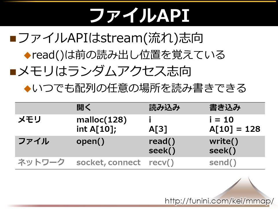 ファイルAPIはstream(流れ)志向  read()は前の読み出し位置を覚えている メモリはランダムアクセス志向  いつでも配列の任意の場所を読み書きできる ファイルAPI 開く読み込み書き込み メモリmalloc(128) int A[10]; i A[3] i = 10 A[10] = 128 ファイルopen()read() seek() write() seek() ネットワークsocket, connectrecv()send()