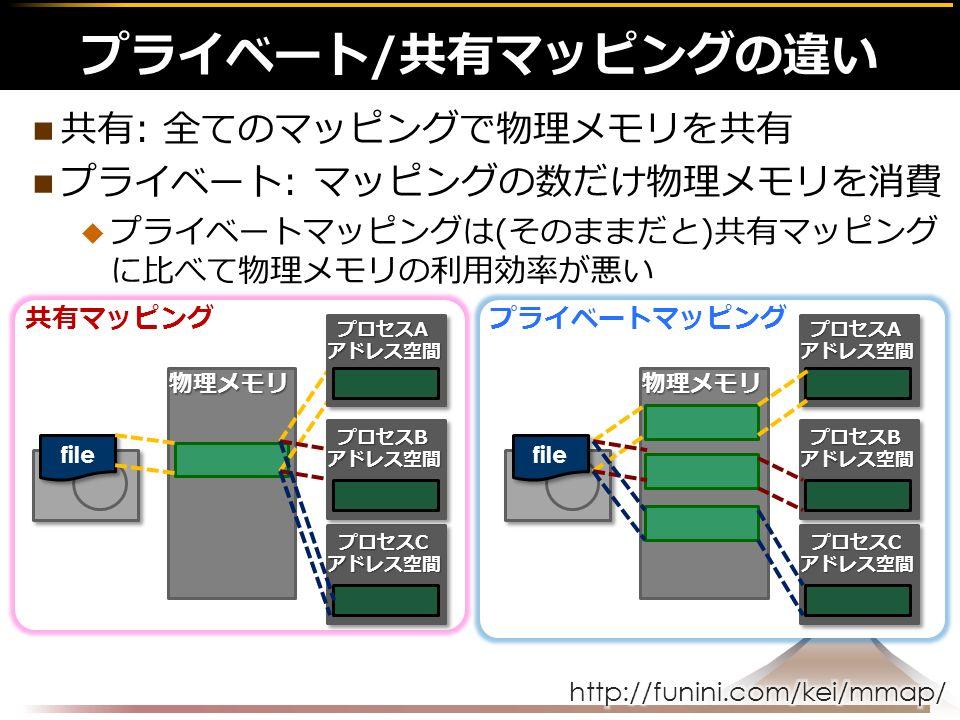 共有: 全てのマッピングで物理メモリを共有 プライベート: マッピングの数だけ物理メモリを消費  プライベートマッピングは(そのままだと)共有マッピング に比べて物理メモリの利用効率が悪い プライベート/共有マッピングの違い 物理メモリ file プロセスC アドレス空間 共有マッピングプライベートマッピング プロセスB アドレス空間 プロセスA アドレス空間 物理メモリ file プロセスC アドレス空間 プロセスB アドレス空間 プロセスA アドレス空間
