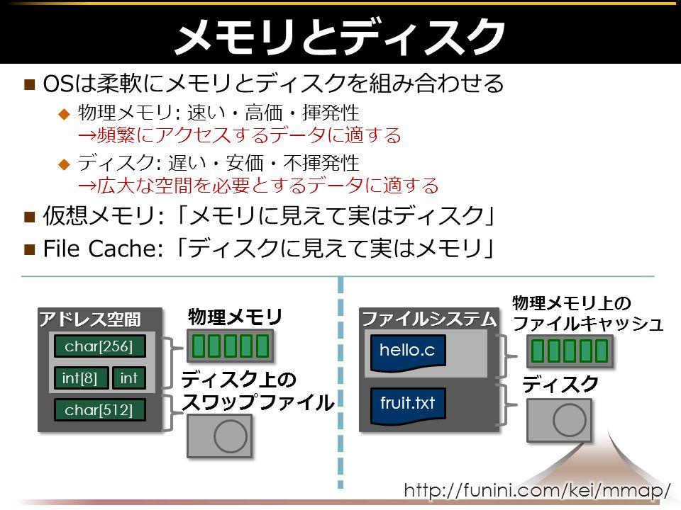 OSは柔軟にメモリとディスクを組み合わせる  物理メモリ: 速い・高価・揮発性 →頻繁にアクセスするデータに適する  ディスク: 遅い・安価・不揮発性 →広大な空間を必要とするデータに適する 仮想メモリ:「メモリに見えて実はディスク」 File Cache:「ディスクに見えて実はメモリ」 メモリとディスク ディスク上のスワップファイル 物理メモリ ファイルシステム hello.c アドレス空間 char[256] int[8]int char[512] 物理メモリ上の ファイルキャッシュ ディスク fruit.txt
