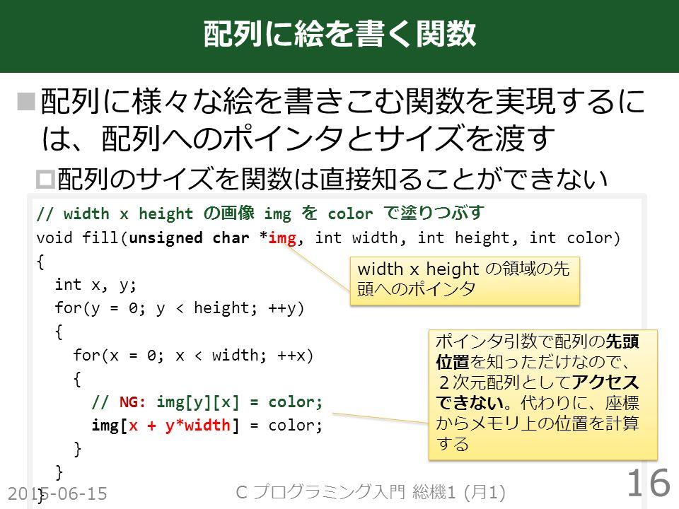 配列に様々な絵を書きこむ関数を実現するに は、配列へのポインタとサイズを渡す  配列のサイズを関数は直接知ることができない 2015-06-15 C プログラミング入門 総機 1 ( 月 1) 16 配列に絵を書く関数 // width x height の画像 img を color で塗りつぶす void fill(unsigned char *img, int width, int height, int color) { int x, y; for(y = 0; y < height; ++y) { for(x = 0; x < width; ++x) { // NG: img[y][x] = color; img[x + y*width] = color; } ポインタ引数で配列の先頭 位置を知っただけなので、 2次元配列としてアクセス できない。代わりに、座標 からメモリ上の位置を計算 する width x height の領域の先 頭へのポインタ