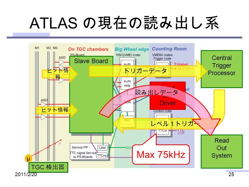 Read Out Driver Read Out System Central Trigger Processor Slave Board ATLAS の現在の読み出し系 2011/2/2025 TGC 検出器 μ ヒット情 報 レベル1トリガー トリガーデータ 読み出しデータ Max 75kHz
