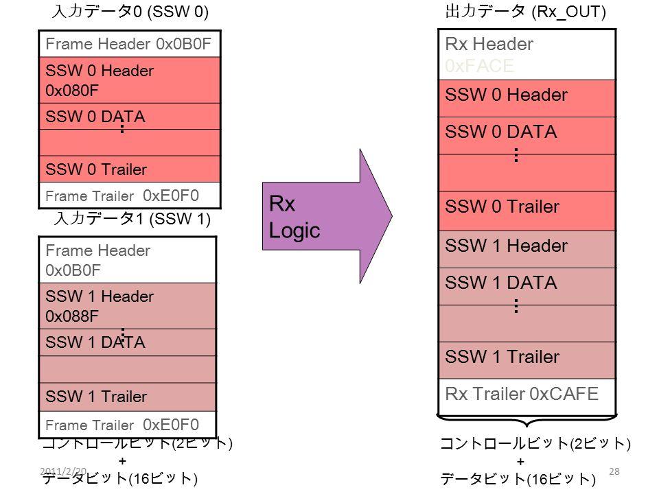 Frame Header 0x0B0F SSW 0 Header 0x080F SSW 0 DATA SSW 0 Trailer Frame Trailer 0xE0F0 入力データ 0 (SSW 0) コントロールビット (2 ビット ) + データビット (16 ビット ) Rx Logic Rx Header 0xFACE SSW 0 Header SSW 0 DATA SSW 0 Trailer SSW 1 Header SSW 1 DATA SSW 1 Trailer Rx Trailer 0xCAFE 出力データ (Rx_OUT) コントロールビット (2 ビット ) + データビット (16 ビット ) Frame Header 0x0B0F SSW 1 Header 0x088F SSW 1 DATA SSW 1 Trailer Frame Trailer 0xE0F0 入力データ 1 (SSW 1) 2011/2/2028