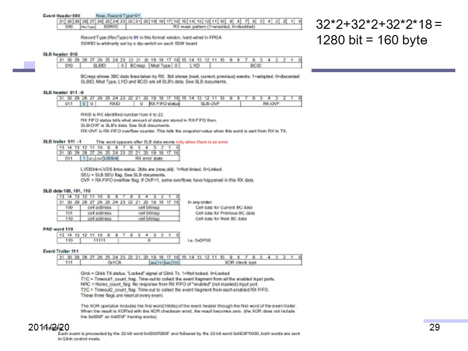 32*2+32*2+32*2*18 = 1280 bit = 160 byte 2011/2/2029