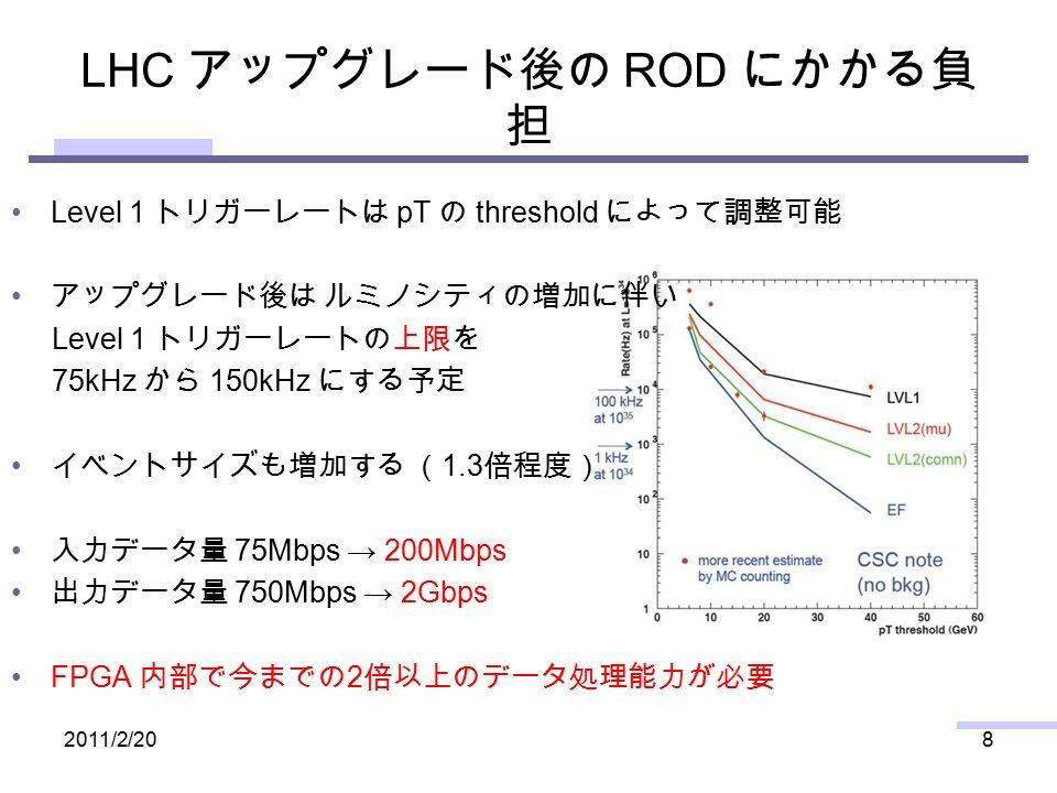 LHC アップグレード後の ROD にかかる負 担 2011/2/208 Level 1 トリガーレートは pT の threshold によって調整可能 アップグレード後は ルミノシティの増加に伴い Level 1 トリガーレートの上限を 75kHz から 150kHz にする予定 イベントサイズも増加する ( 1.3 倍程度) 入力データ量 75Mbps → 200Mbps 出力データ量 750Mbps → 2Gbps FPGA 内部で今までの 2 倍以上のデータ処理能力が必要