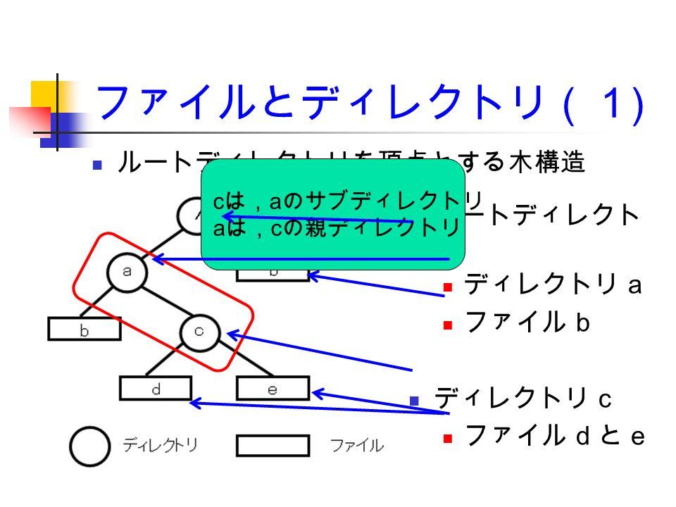 ファイルとディレクトリ(1 ) ルートディレクト リ ディレクトリ a ファイル b ディレクトリ c ファイル d と e ルートディレクトリを頂点とする木構造 c は, a のサブディレクトリ a は, c の親ディレクトリ