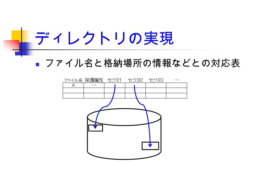 ディレクトリの実現 ファイル名と格納場所の情報などとの対応表