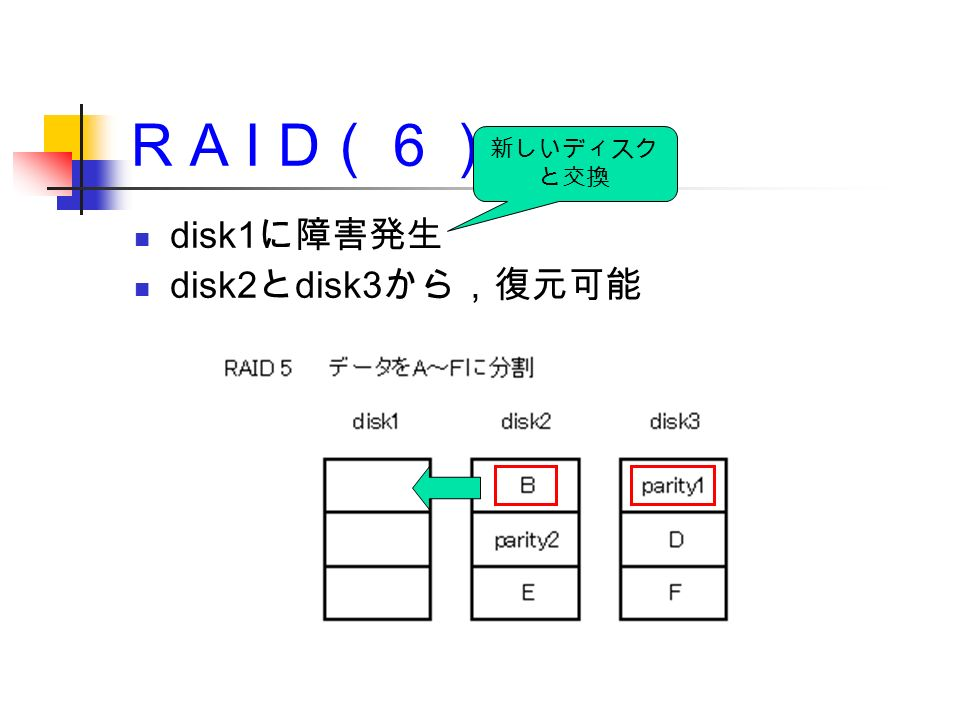 R A I D (6) disk1 に障害発生 disk2 と disk3 から,復元可能 新しいディスク と交換