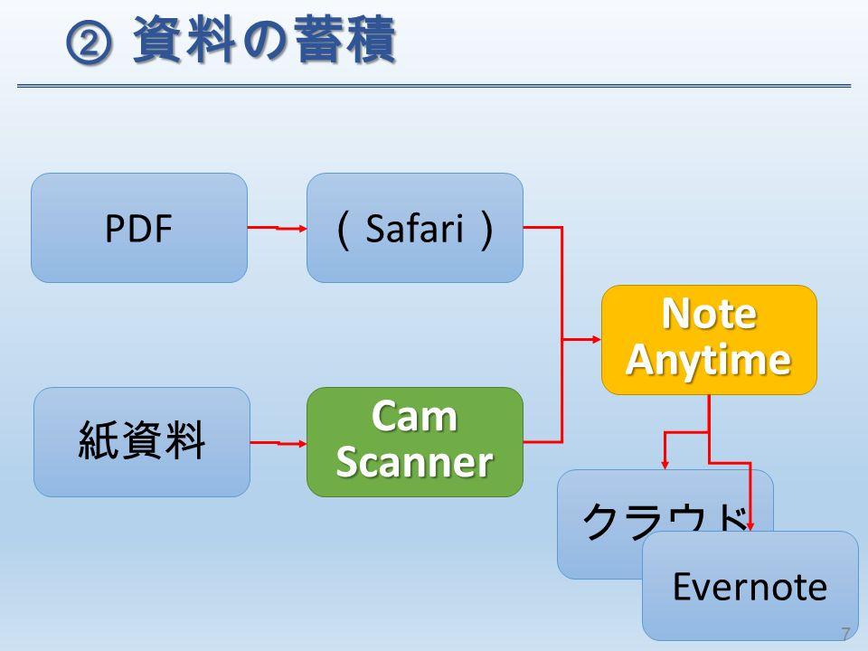 ② 資料の蓄積 ② 資料の蓄積 PDF 紙資料 ( Safari ) Note Anytime クラウド CamScanner Evernote 7
