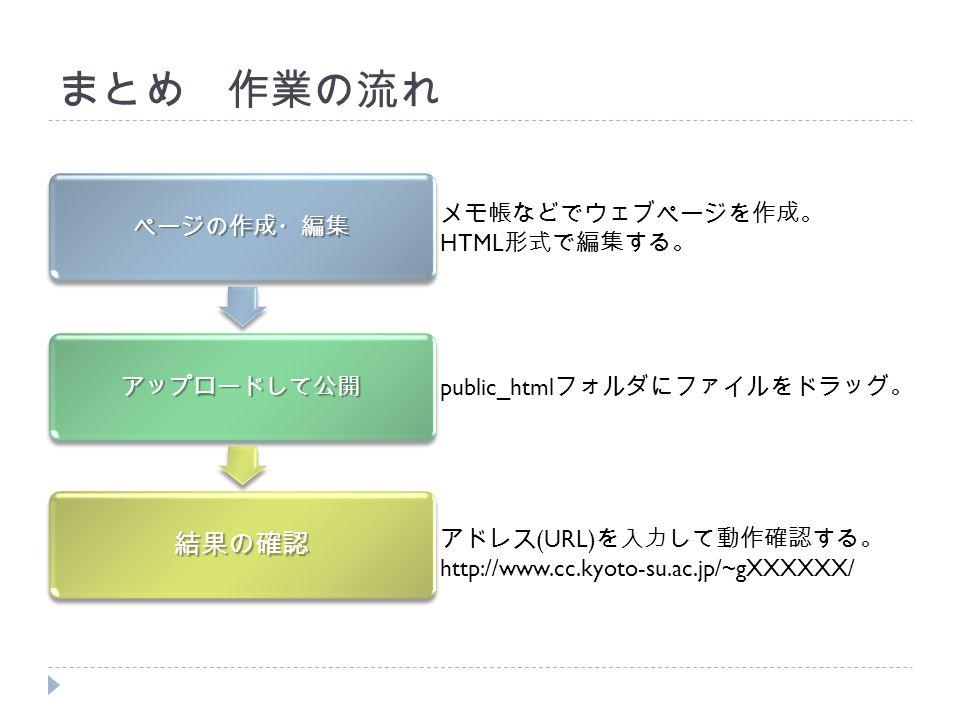 まとめ 作業の流れ ページの作成・編集 アップロードして公開 結果の確認 メモ帳などでウェブページを作成。 HTML 形式で編集する。 public_html フォルダにファイルをドラッグ。 アドレス (URL) を入力して動作確認する。 http://www.cc.kyoto-su.ac.jp/~gXXXXXX/