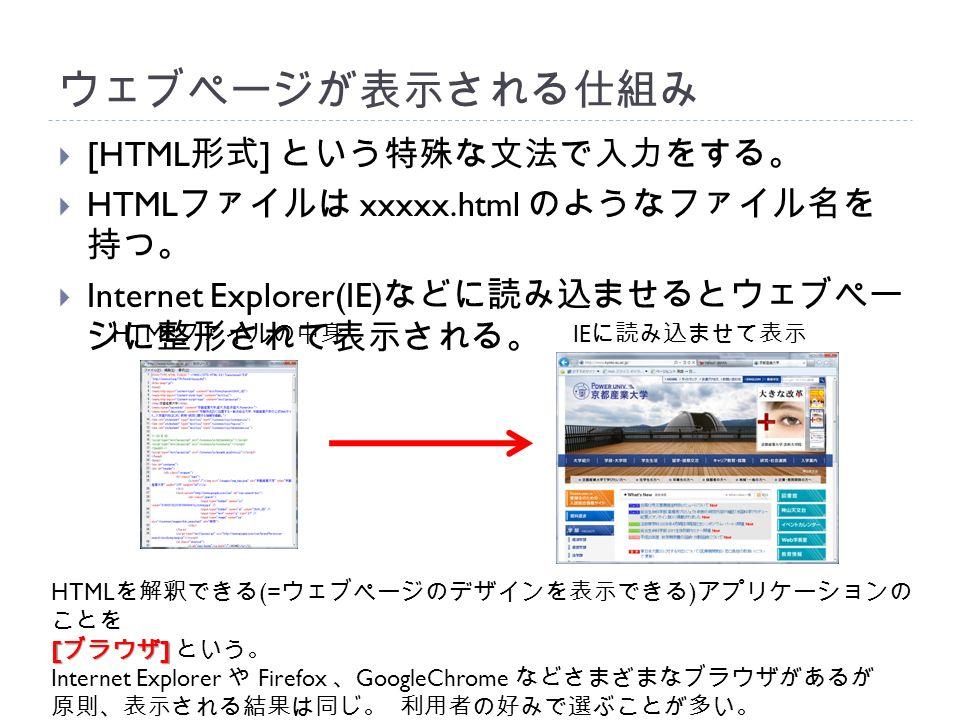 ウェブページが表示される仕組み  [HTML 形式 ] という特殊な文法で入力をする。  HTML ファイルは xxxxx.html のようなファイル名を 持つ。  Internet Explorer(IE) などに読み込ませるとウェブペー ジに整形されて表示される。 HTML ファイルの中身 IE に読み込ませて表示 HTML を解釈できる (= ウェブページのデザインを表示できる ) アプリケーションの ことを [ ブラウザ ] [ ブラウザ ] という。 Internet Explorer や Firefox 、 GoogleChrome などさまざまなブラウザがあるが 原則、表示される結果は同じ。 利用者の好みで選ぶことが多い。