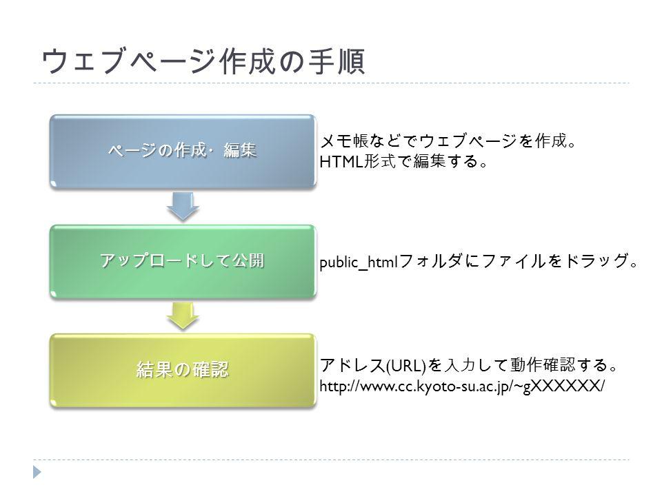 ウェブページ作成の手順 ページの作成・編集 アップロードして公開 結果の確認 メモ帳などでウェブページを作成。 HTML 形式で編集する。 public_html フォルダにファイルをドラッグ。 アドレス (URL) を入力して動作確認する。 http://www.cc.kyoto-su.ac.jp/~gXXXXXX/