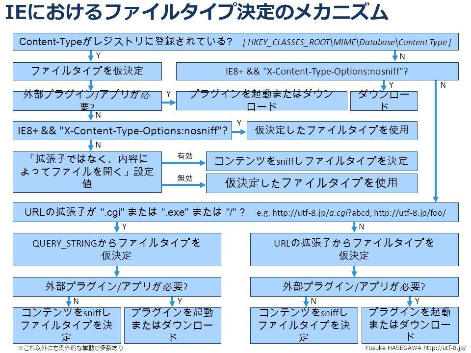 IEにおけるファイルタイプ決定のメカニズム 46 Y N Y N N Y 有効 無効 YN NYYN YN Content-Type がレジストリに登録されている .