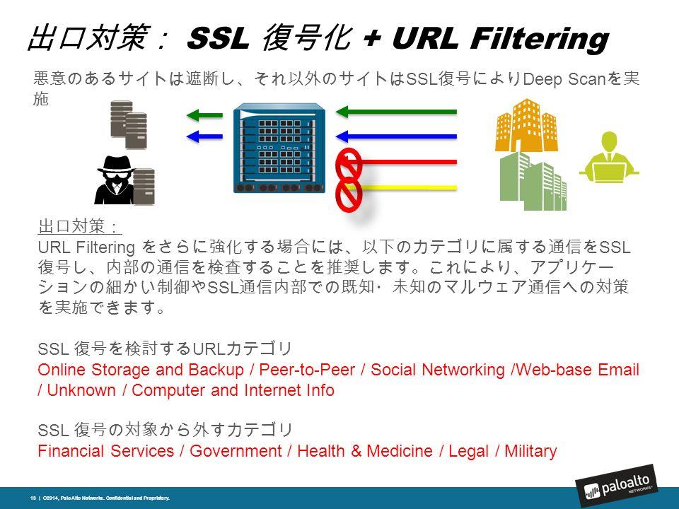 出口対策: SSL 復号化 + URL Filtering 13 | ©2014, Palo Alto Networks.