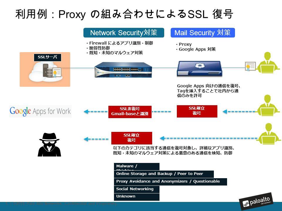 SSLサーバ SSL確立 復号 利用例: Proxy の組み合わせによる SSL 復号 5 | ©2015, Palo Alto Networks.