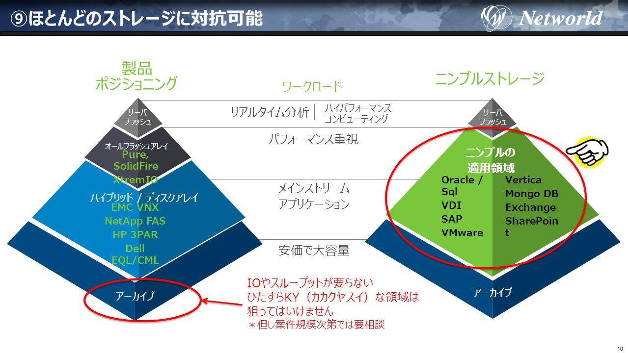 10 ⑨ほとんどのストレージに対抗可能 パフォーマンス重視 メインストリーム アプリケーション ハイパフォーマンス コンピューティング 安価で大容量 ハイブリッド / ディスクアレイ アーカイブ オールフラッシュアレイ サーバ フラッシュ Mainstream workloads アーカイブ リアルタイム分析 ワークロード ニンブルの 適用領域 Oracle / Sql VDI SAP VMware Vertica Mongo DB Exchange SharePoin t EMC VNX NetApp FAS HP 3PAR Dell EQL/CML Pure, SolidFire XtremIO 製品 ポジショニング ニンブルストレージ サーバ フラッシュ IOやスループットが要らない ひたすらKY(カカクヤスイ)な領域は 狙ってはいけません *但し案件規模次第では要相談