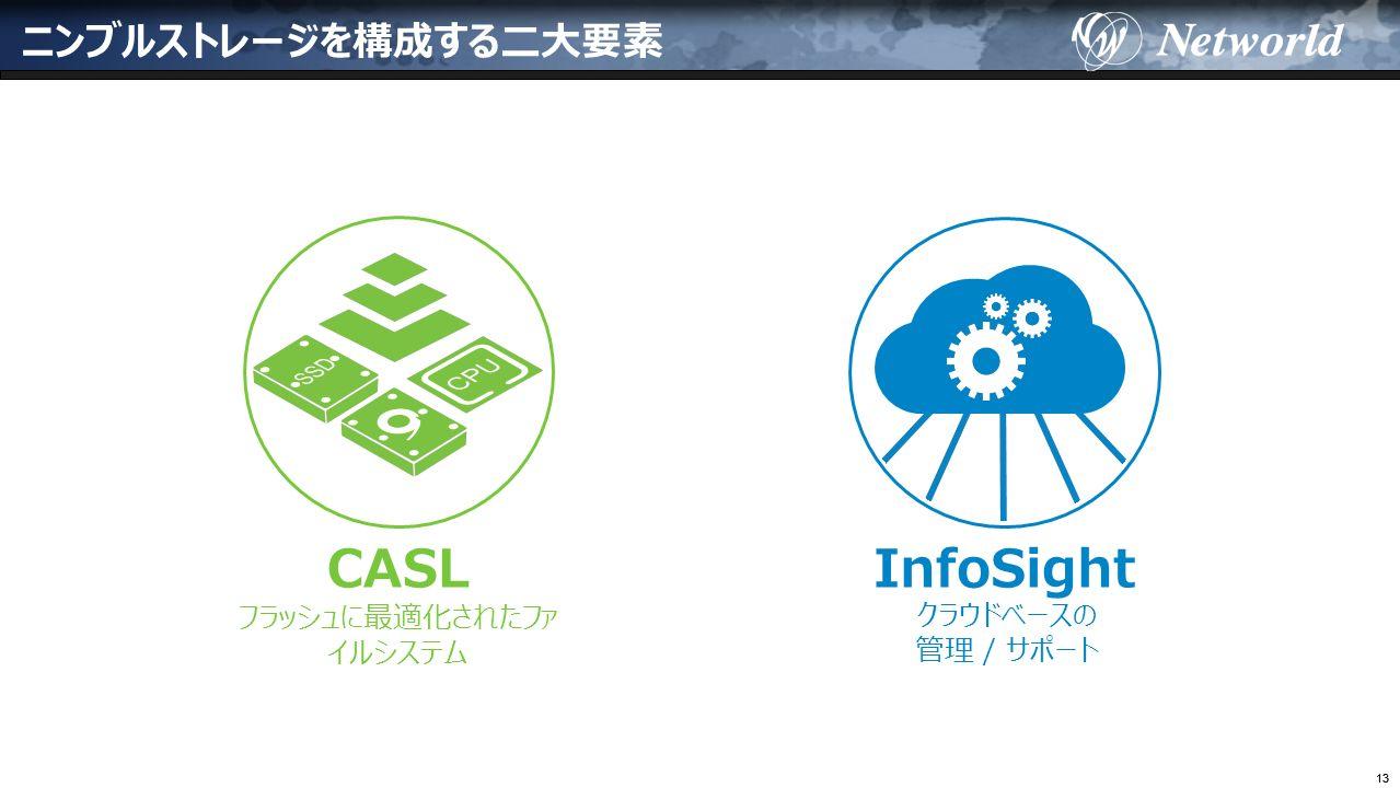 13 ニンブルストレージを構成する二大要素 CASL フラッシュに最適化されたファ イルシステム InfoSight クラウドベースの 管理 / サポート